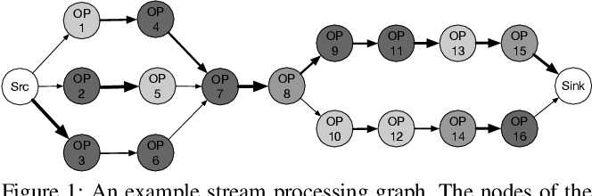Figure 1 for Generalizable Resource Allocation in Stream Processing via Deep Reinforcement Learning