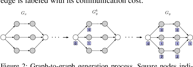 Figure 3 for Generalizable Resource Allocation in Stream Processing via Deep Reinforcement Learning