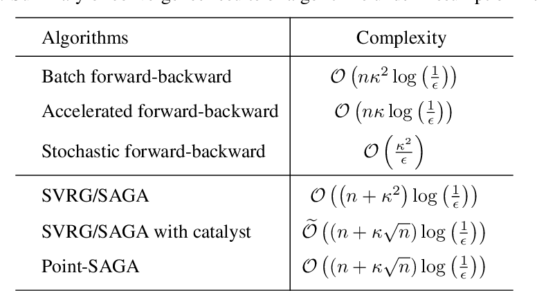 Figure 1 for A Stochastic Proximal Point Algorithm for Saddle-Point Problems