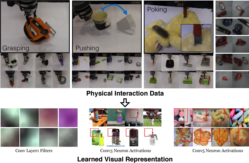Figure 1 for The Curious Robot: Learning Visual Representations via Physical Interactions