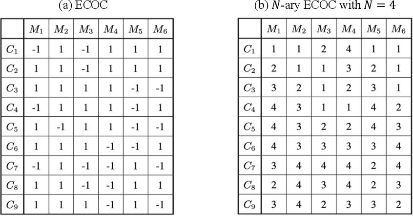 Figure 1 for Deep N-ary Error Correcting Output Codes