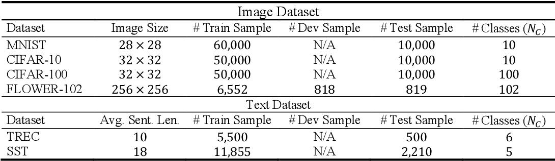 Figure 3 for Deep N-ary Error Correcting Output Codes