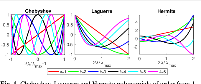 Figure 1 for Revisiting convolutional neural network on graphs with polynomial approximations of Laplace-Beltrami spectral filtering