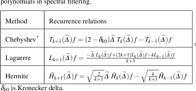 Figure 2 for Revisiting convolutional neural network on graphs with polynomial approximations of Laplace-Beltrami spectral filtering