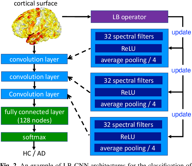 Figure 3 for Revisiting convolutional neural network on graphs with polynomial approximations of Laplace-Beltrami spectral filtering