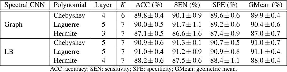 Figure 4 for Revisiting convolutional neural network on graphs with polynomial approximations of Laplace-Beltrami spectral filtering