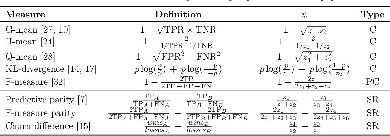 Figure 1 for Optimizing Generalized Rate Metrics through Game Equilibrium