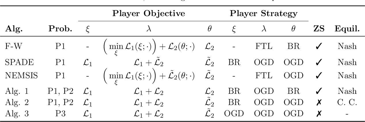 Figure 3 for Optimizing Generalized Rate Metrics through Game Equilibrium