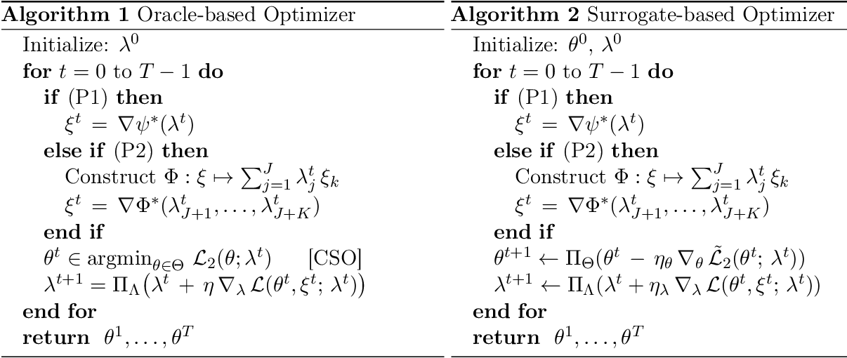 Figure 2 for Optimizing Generalized Rate Metrics through Game Equilibrium