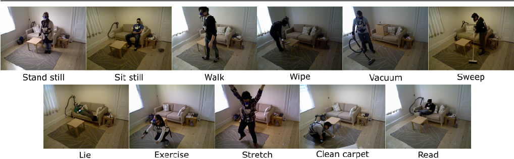 Figure 3 for CaloriNet: From silhouettes to calorie estimation in private environments
