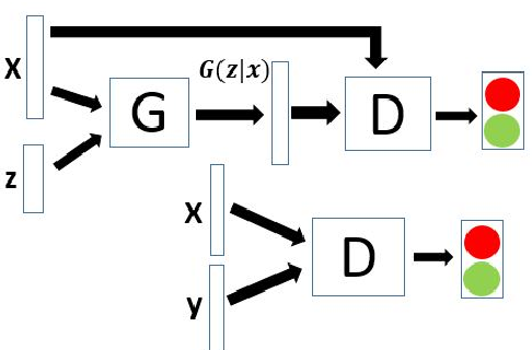 Figure 1 for I-vector Transformation Using Conditional Generative Adversarial Networks for Short Utterance Speaker Verification