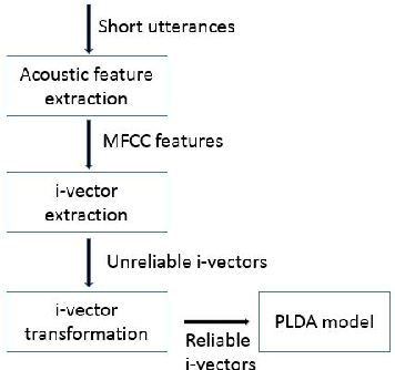 PDF] I-vector Transformation Using Conditional Generative