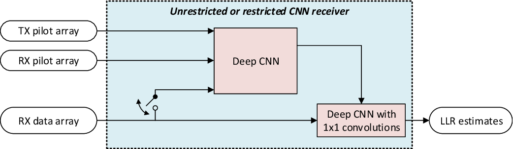 Figure 2 for DeepRx: Fully Convolutional Deep Learning Receiver