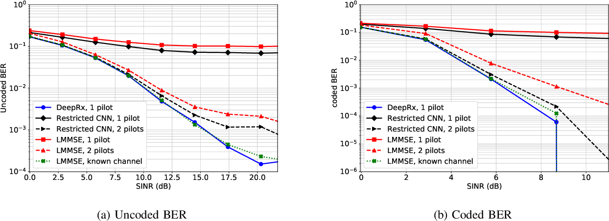 Figure 3 for DeepRx: Fully Convolutional Deep Learning Receiver
