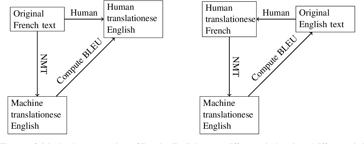 Figure 1 for Domain, Translationese and Noise in Synthetic Data for Neural Machine Translation