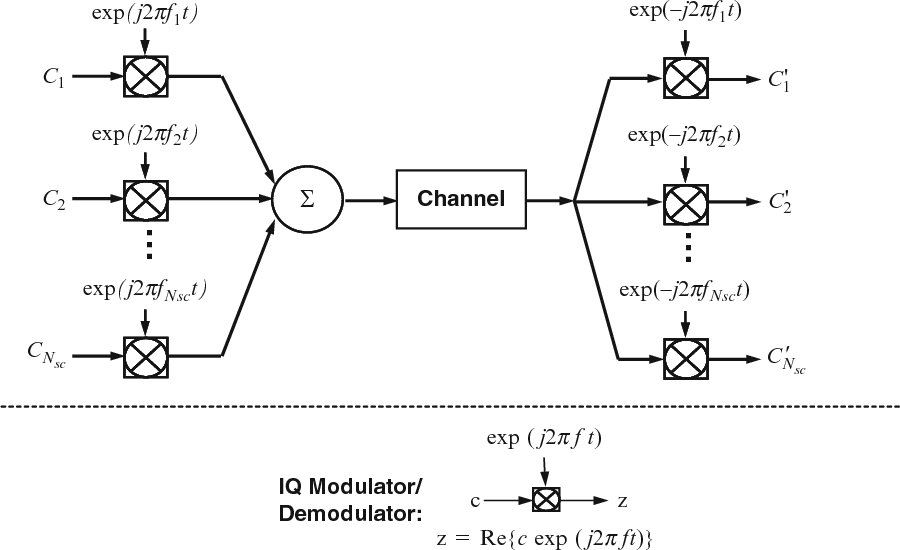 PDF] Chapter 2 Optical OFDM Basics - Semantic Scholar