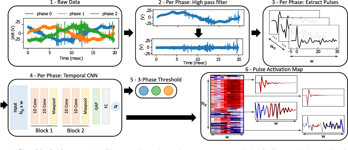 Figure 1 for Interpretable Partial Discharge Detection with Temporal Convolution and Pulse Activation Maps: An application to Power Lines