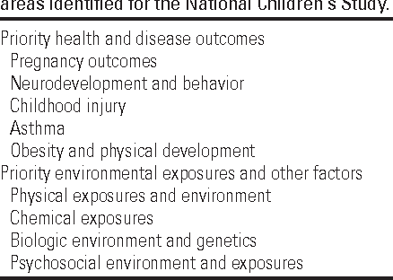 Lessons Learned For The National Childrens Study From