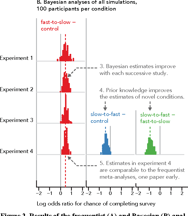 Researcher-Centered Design of Statistics: Why Bayesian