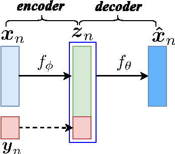 Figure 1 for Voice Conversion from Non-parallel Corpora Using Variational Auto-encoder