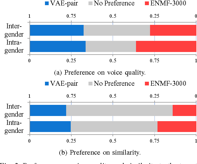 Figure 3 for Voice Conversion from Non-parallel Corpora Using Variational Auto-encoder