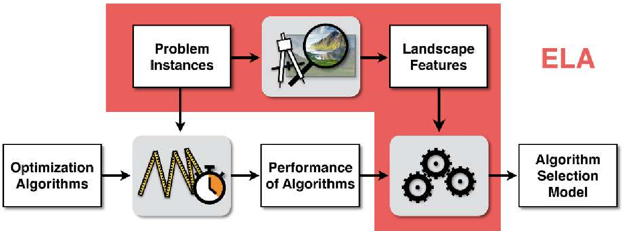 Figure 1 for Comprehensive Feature-Based Landscape Analysis of Continuous and Constrained Optimization Problems Using the R-Package flacco