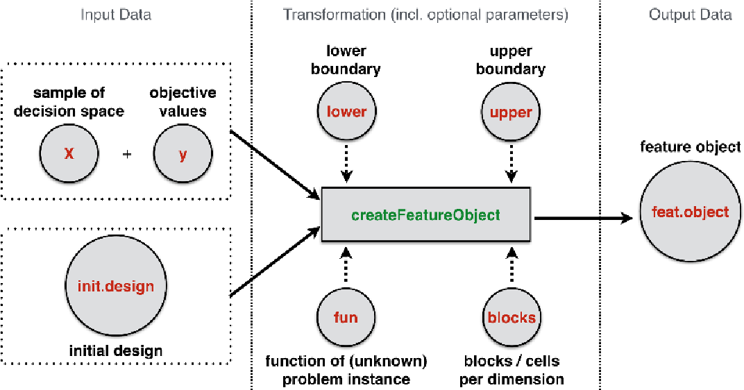 Figure 3 for Comprehensive Feature-Based Landscape Analysis of Continuous and Constrained Optimization Problems Using the R-Package flacco