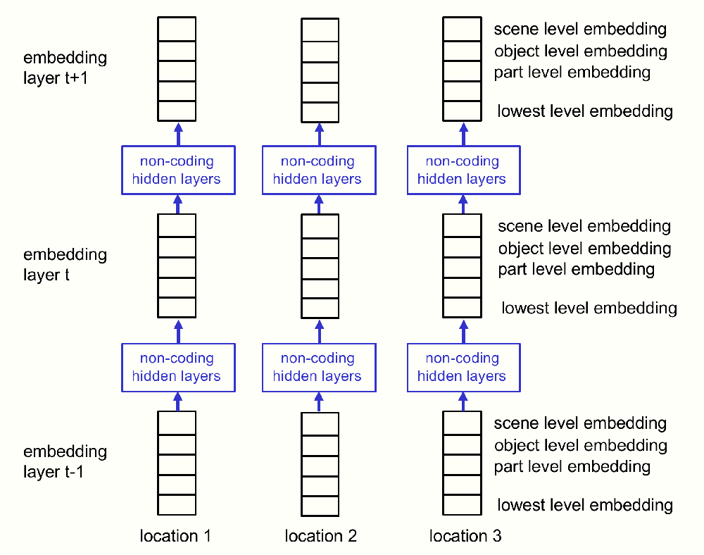 Figure 4 for How to represent part-whole hierarchies in a neural network