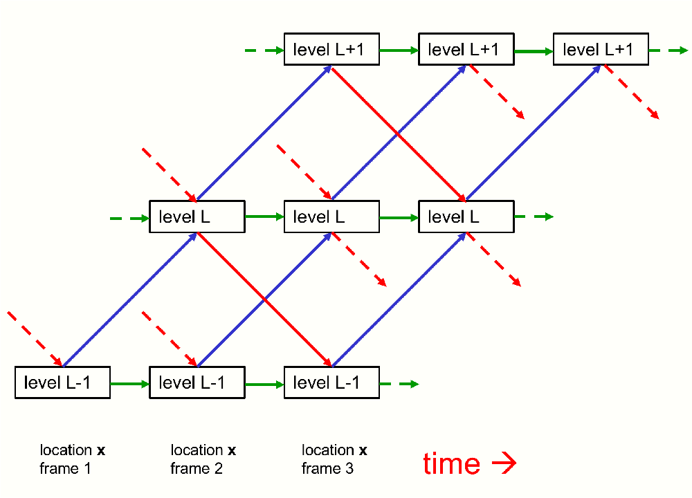 Figure 1 for How to represent part-whole hierarchies in a neural network