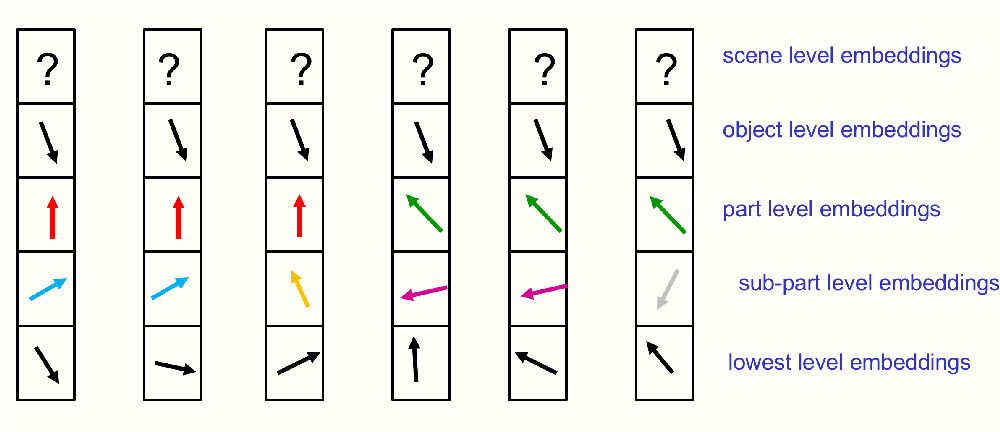 Figure 2 for How to represent part-whole hierarchies in a neural network