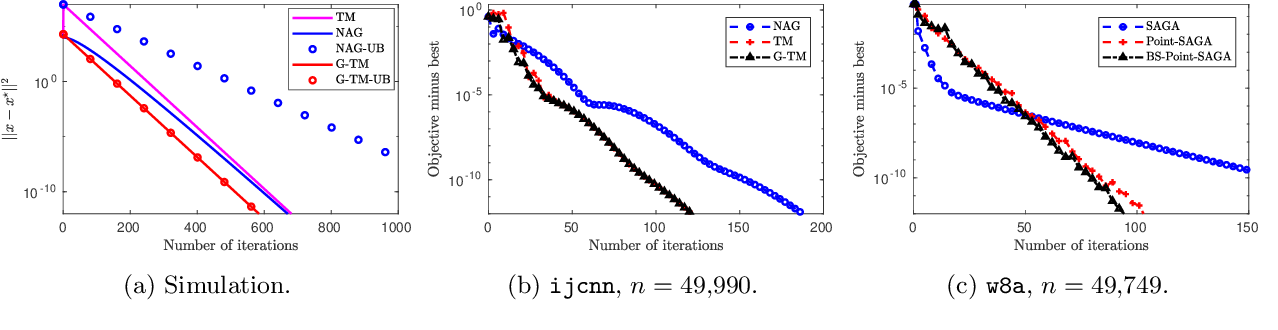 Figure 2 for Boosting First-order Methods by Shifting Objective: New Schemes with Faster Worst Case Rates