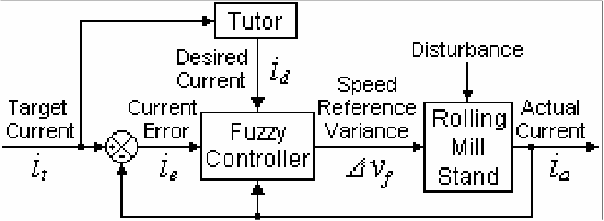 Figure 4 from Neuro-fuzzy tension controller for tandem