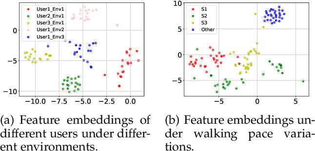 Figure 3 for PURE: Passive mUlti-peRson idEntification via Deep Footstep Separation and Recognition
