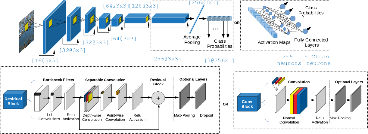 Figure 3 for Deep-Learning-Based Aerial Image Classification for Emergency Response Applications Using Unmanned Aerial Vehicles