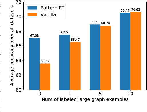 Figure 4 for On Size Generalization in Graph Neural Networks