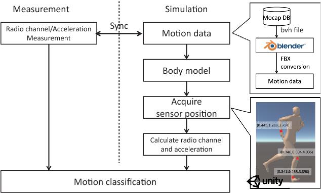 Simulation-Based Body Motion Classifier Using Radio Channel