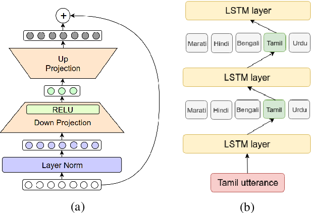 Figure 1 for Large-Scale Multilingual Speech Recognition with a Streaming End-to-End Model