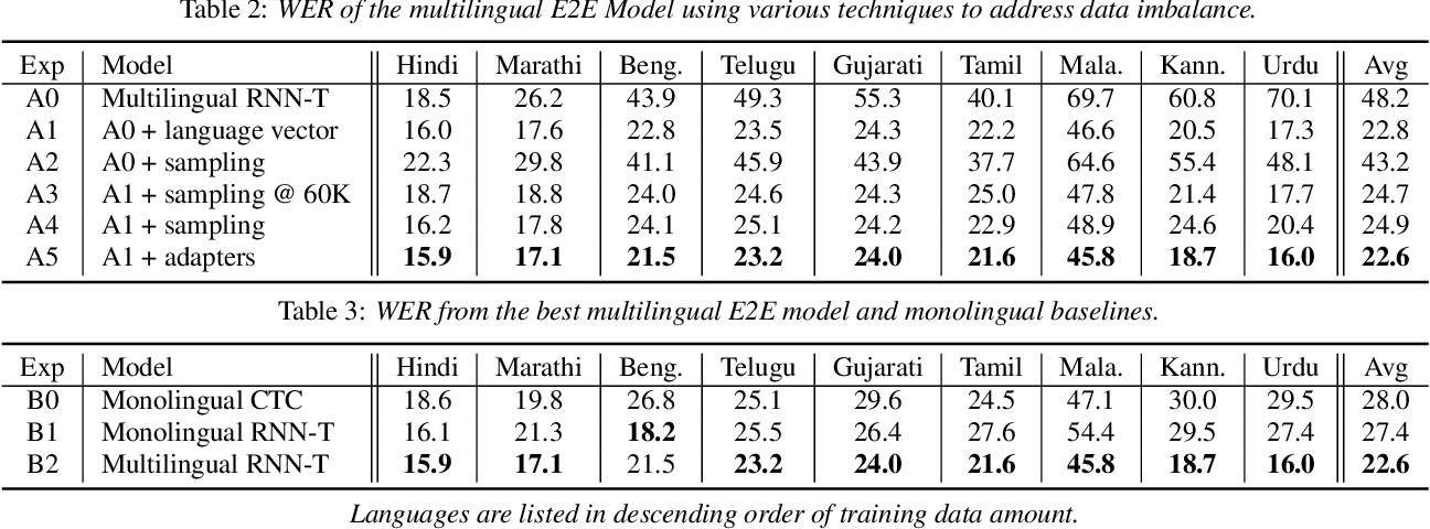 Figure 3 for Large-Scale Multilingual Speech Recognition with a Streaming End-to-End Model