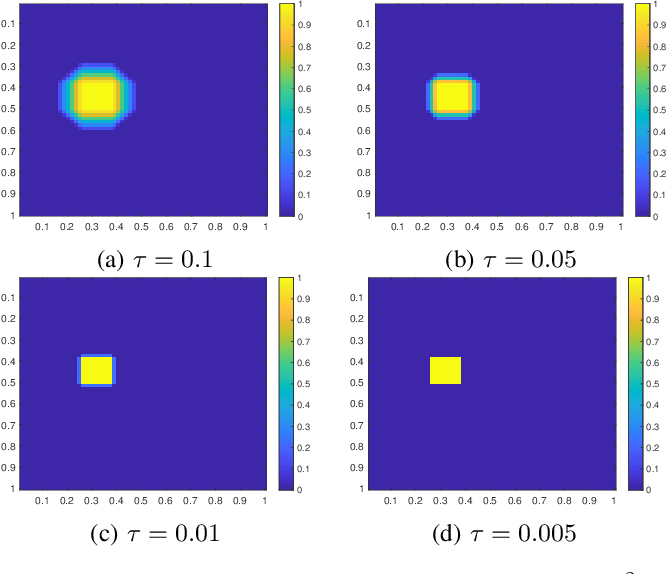 Figure 3 for Realization of spatial sparseness by deep ReLU nets with massive data