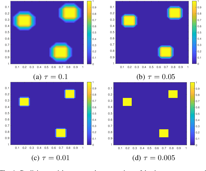 Figure 4 for Realization of spatial sparseness by deep ReLU nets with massive data