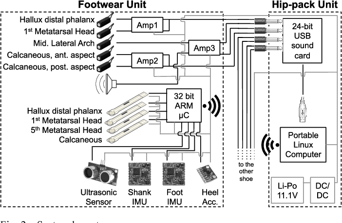 Figure 4 from Validation of a Footwear-Based Gait Analysis