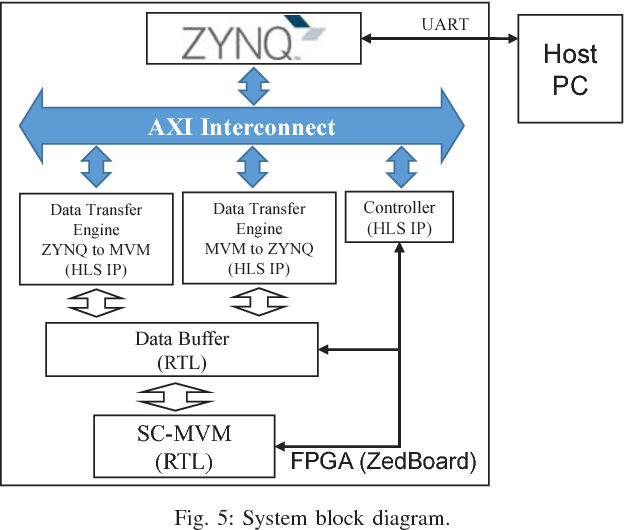 Figure 5 from FPGA implementation of convolutional neural