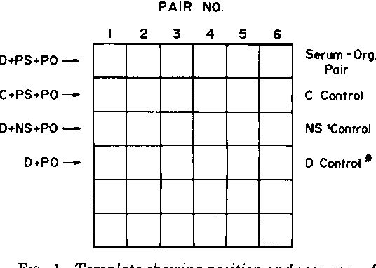FIG. 1. Template showing position and sequence of addition of reagents in the well plate. Abbreviations: D, diluent (20 or 80* uliters); C, complement (20 gliters); PS, patient serum (60 Mliters); NS, normal serum (60 iliters); PO, patient organism (20 pliters).