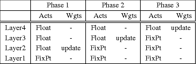 Figure 2 for Overcoming Challenges in Fixed Point Training of Deep Convolutional Networks