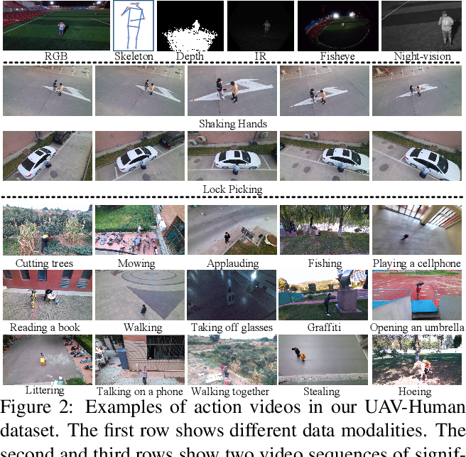 Figure 3 for UAV-Human: A Large Benchmark for Human Behavior Understanding with Unmanned Aerial Vehicles