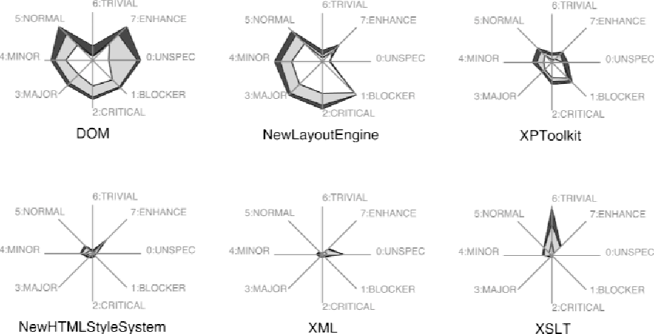 Figure 319 from 3 analysing software repositories to understand kiviat graph of six mozilla content and layout modules showing criticality and ccuart Choice Image