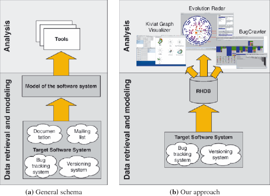 Figure 317 from 3 analysing software repositories to understand figure 31 ccuart Choice Image