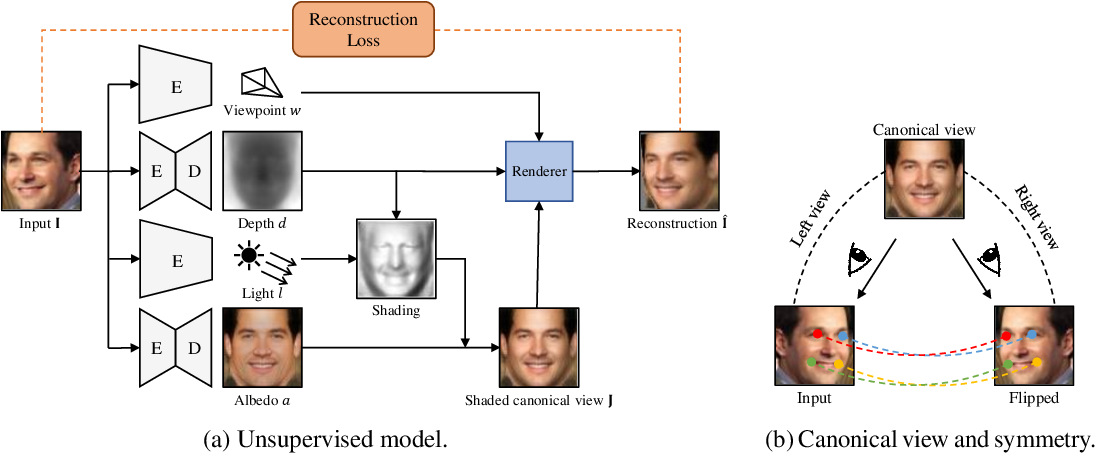 Figure 3 for Photo-Geometric Autoencoding to Learn 3D Objects from Unlabelled Images