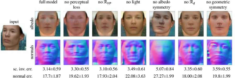 Figure 4 for Photo-Geometric Autoencoding to Learn 3D Objects from Unlabelled Images