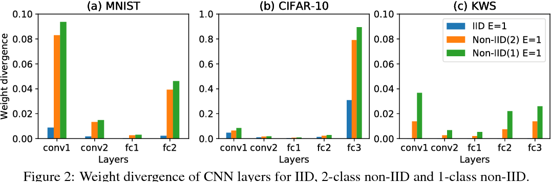 Figure 3 for Federated Learning with Non-IID Data